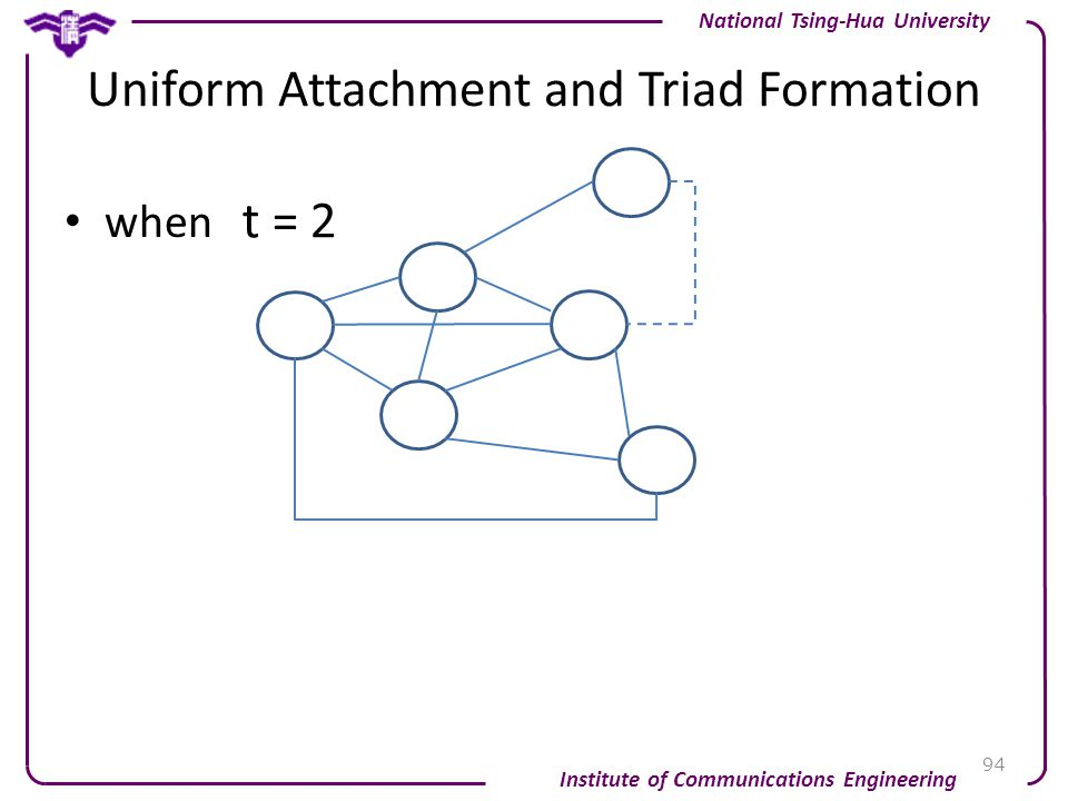 Uniform Attachment and Triad Formation when 94 Institute of Communications Engineering National Tsing-Hua University t = 2