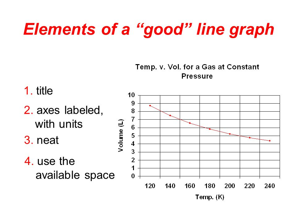 Line Graph shows continuous change Stock Price over Time you will always use a line graph. In chemistry…