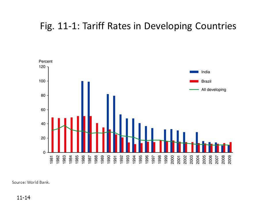11-14 Fig. 11-1: Tariff Rates in Developing Countries Source: World Bank.