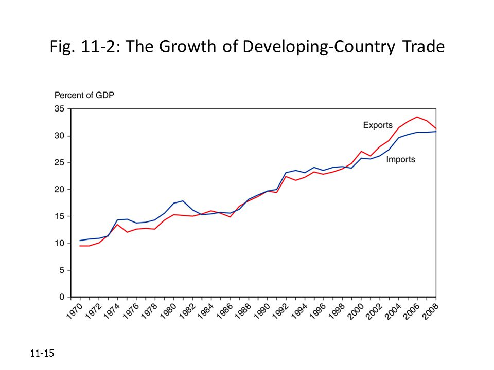 11-15 Fig. 11-2: The Growth of Developing-Country Trade