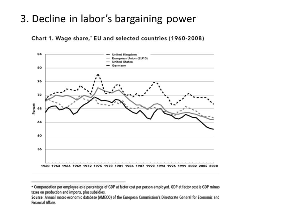 3. Decline in labor's bargaining power