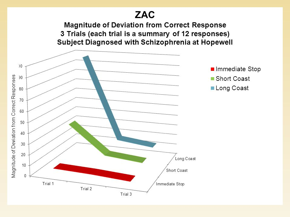 Magnitude of Deviation from Correct Responses