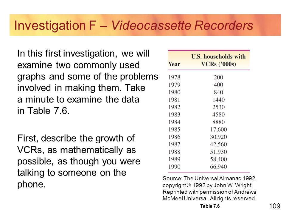 109 Investigation F – Videocassette Recorders In this first investigation, we will examine two commonly used graphs and some of the problems involved in making them.