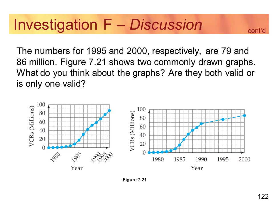 122 Investigation F – Discussion The numbers for 1995 and 2000, respectively, are 79 and 86 million.