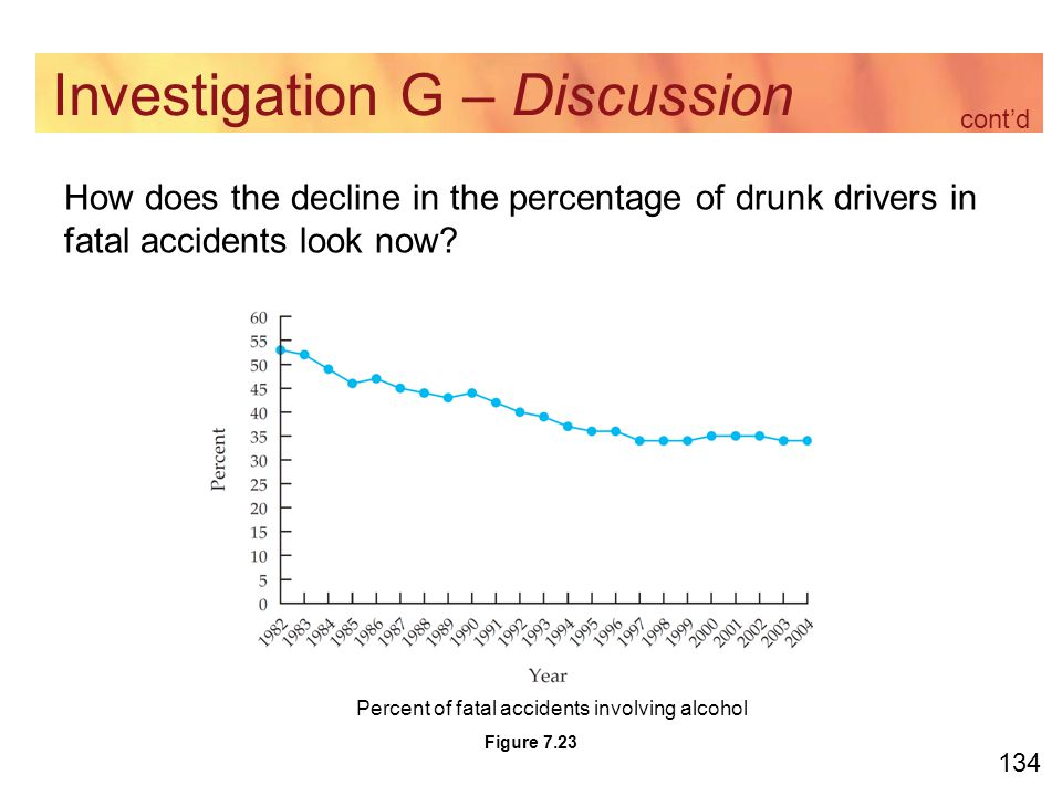 134 Investigation G – Discussion How does the decline in the percentage of drunk drivers in fatal accidents look now.