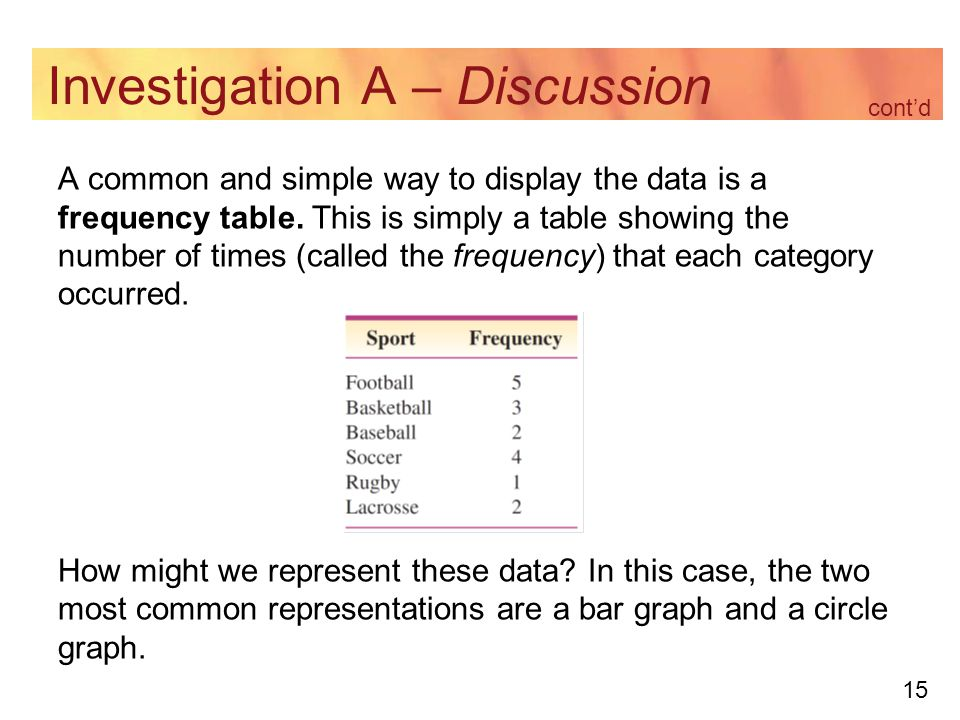 15 Investigation A – Discussion A common and simple way to display the data is a frequency table.