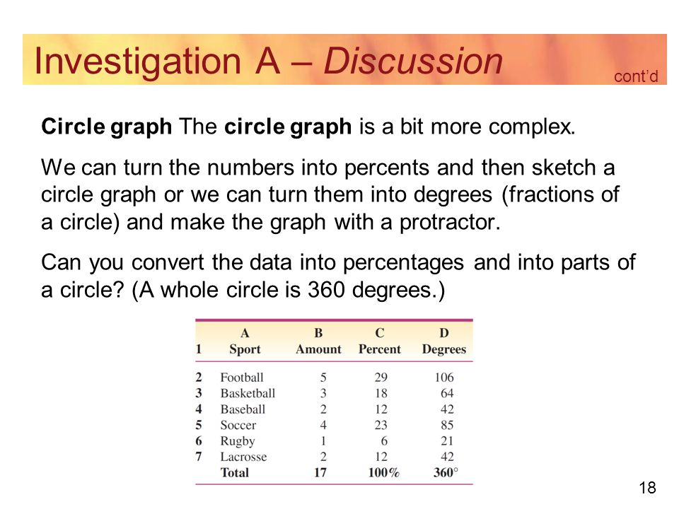 18 Investigation A – Discussion Circle graph The circle graph is a bit more complex.