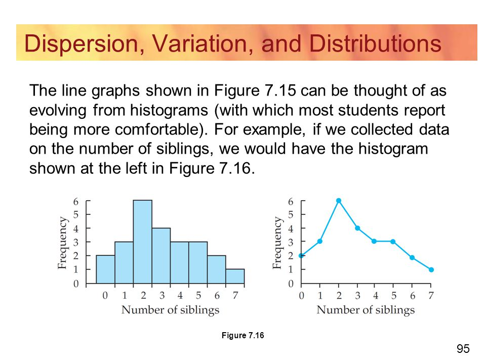 95 Dispersion, Variation, and Distributions The line graphs shown in Figure 7.15 can be thought of as evolving from histograms (with which most students report being more comfortable).