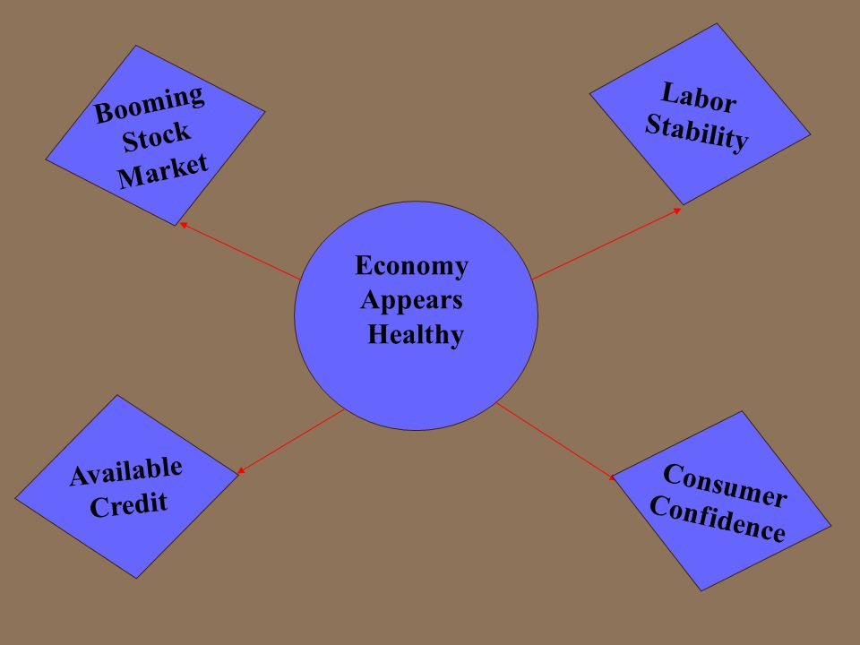 Economy Appears Healthy B o o m i n g S t o c k M a r k e t L a b o r S t a b i l i t y C o n s u m e r C o n f i d e n c e A v a i l a b l e C r e d i t
