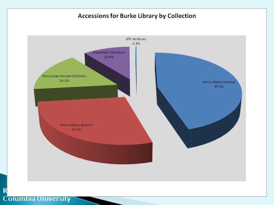 ReCAP Columbia University  Requests begin immediately after transfer  Monthly request volumes in phase with academic calendar  Data for lower-use collections is noisy  Staff processing requests are included (mainly FY07-FY08)