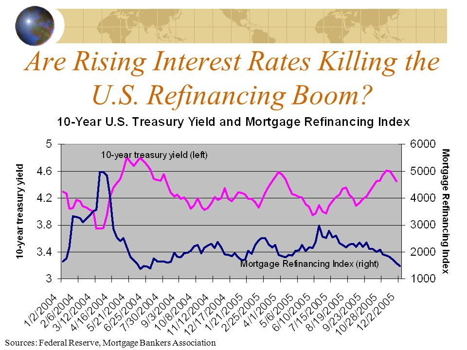 Are Rising Interest Rates Killing the U.S. Refinancing Boom.