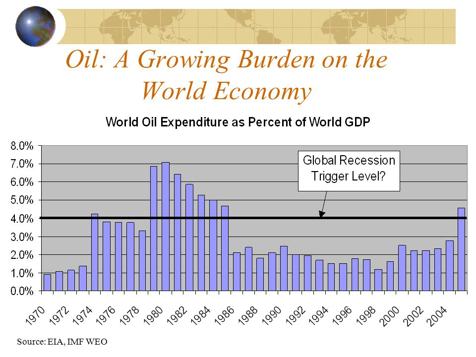 Oil: A Growing Burden on the World Economy Source: EIA, IMF WEO