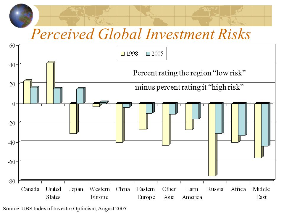 Perceived Global Investment Risks Source: UBS Index of Investor Optimism, August 2005 Percent rating the region low risk minus percent rating it high risk