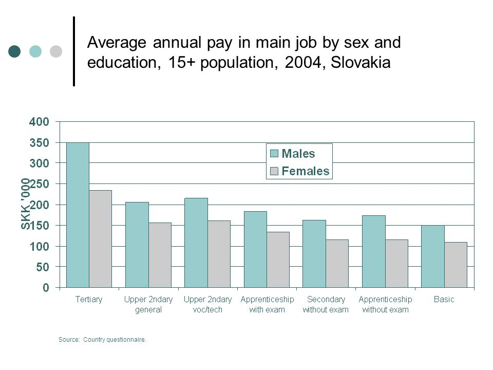 Average annual pay in main job by sex and education, 15+ population, 2004, Slovakia Source: Country questionnaire.