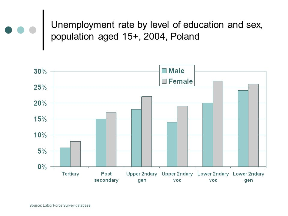 Unemployment rate by level of education and sex, population aged 15+, 2004, Poland Source: Labor Force Survey database.