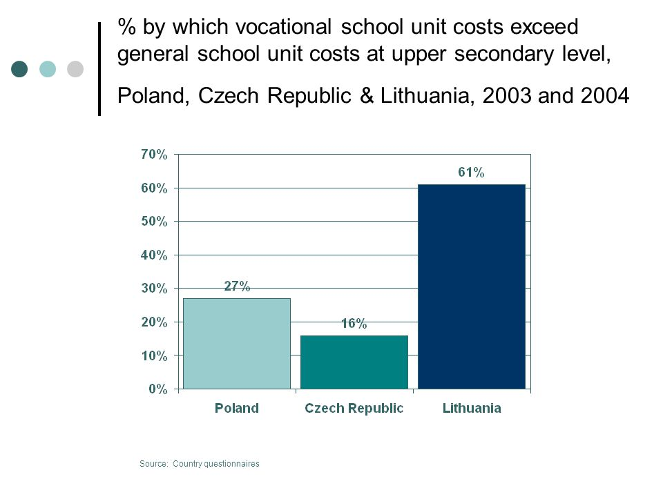 % by which vocational school unit costs exceed general school unit costs at upper secondary level, Poland, Czech Republic & Lithuania, 2003 and 2004 Source: Country questionnaires
