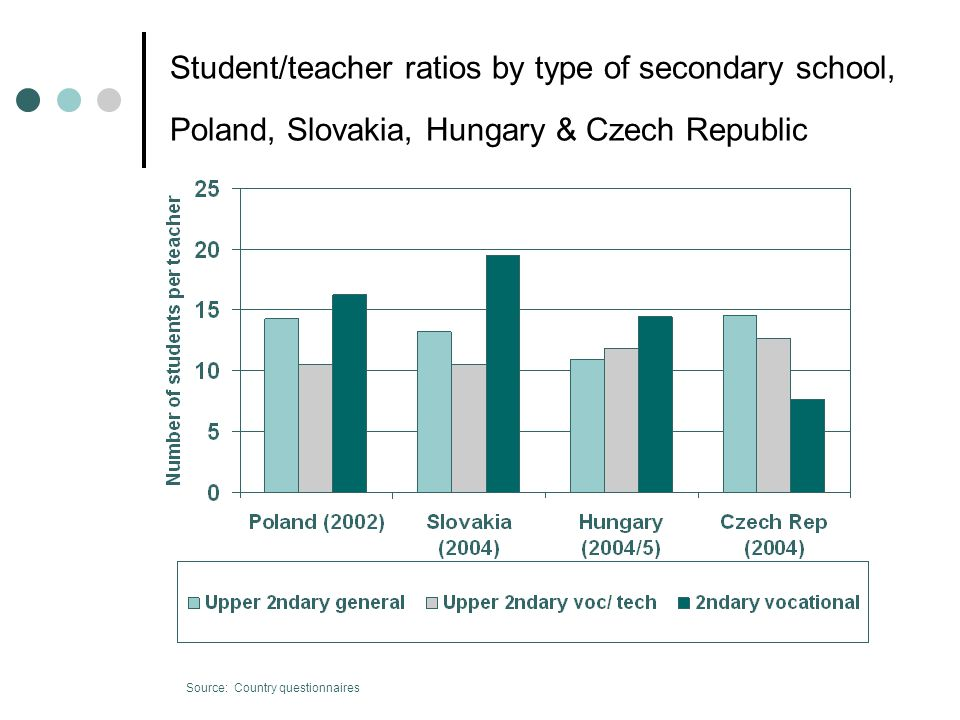 Student/teacher ratios by type of secondary school, Poland, Slovakia, Hungary & Czech Republic Source: Country questionnaires