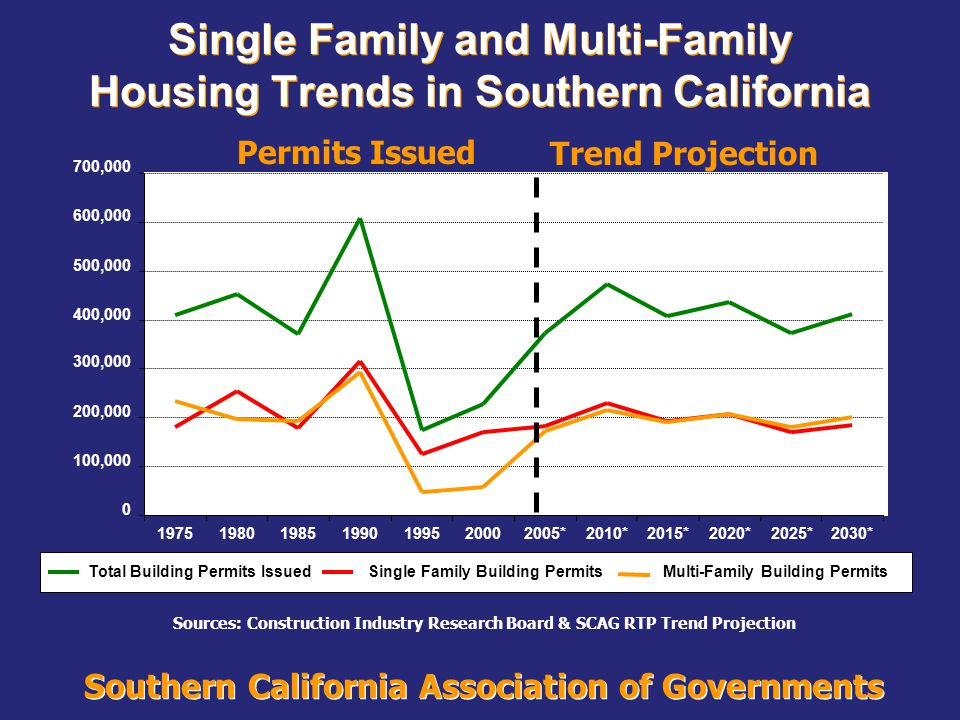 Southern California Association of Governments 0 100,000 200,000 300,000 400,000 500,000 600,000 700,000 1975198019851990199520002005*2010*2015*2020*2025*2030* Total Building Permits IssuedSingle Family Building PermitsMulti-Family Building Permits Single Family and Multi-Family Housing Trends in Southern California Permits IssuedTrend Projection Sources: Construction Industry Research Board & SCAG RTP Trend Projection