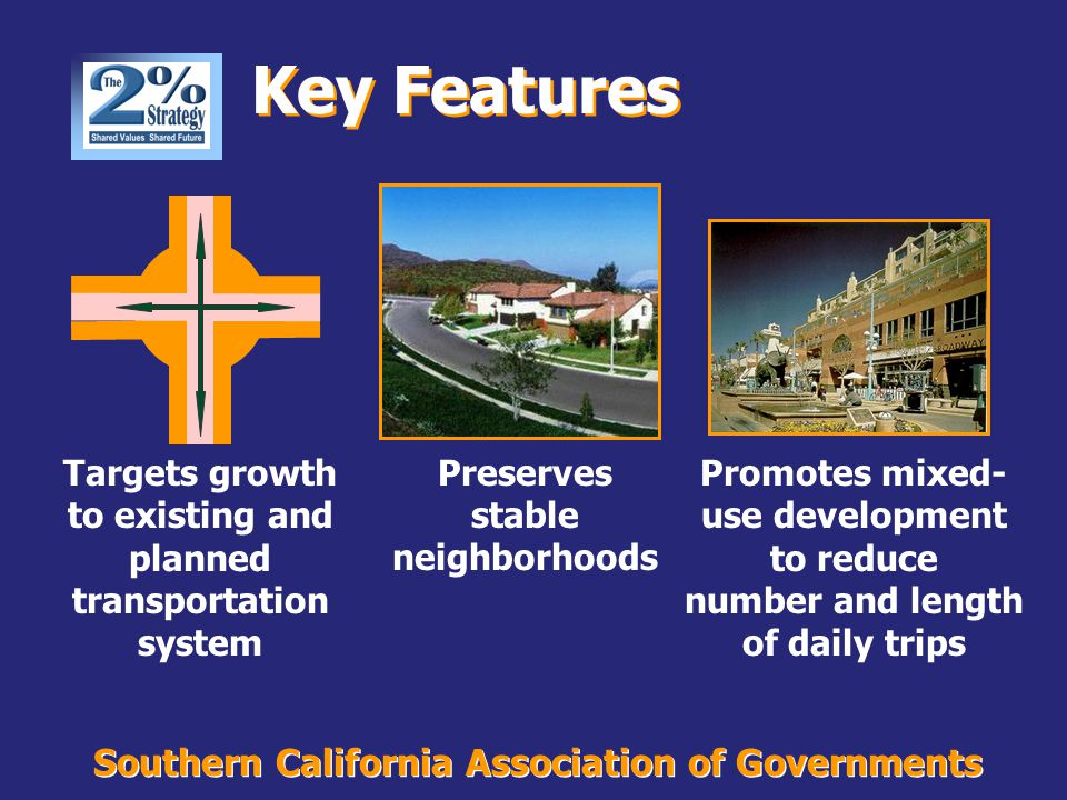 Southern California Association of Governments Key Features Targets growth to existing and planned transportation system Promotes mixed- use development to reduce number and length of daily trips Preserves stable neighborhoods