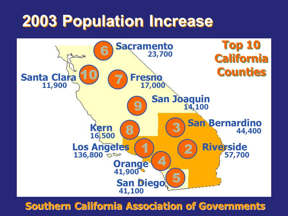 Southern California Association of Governments 2003 Population Increase Top 10 California Counties 1 2 Los Angeles 136,800 Riverside 57,700 5 4 3 San Diego 41,100 Orange 41,900 San Bernardino 44,400 6 9 7 10 8 Sacramento 23,700 San Joaquin 14,100 Fresno 17,000 Santa Clara 11,900 Kern 16,500