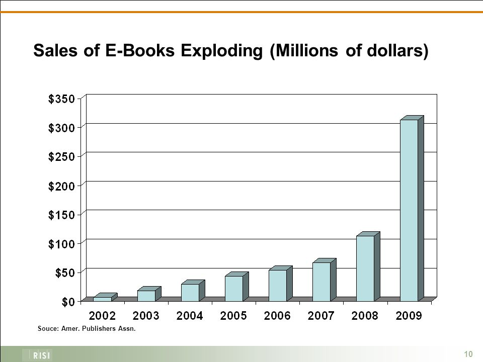 10 Sales of E-Books Exploding (Millions of dollars) Souce: Amer. Publishers Assn.