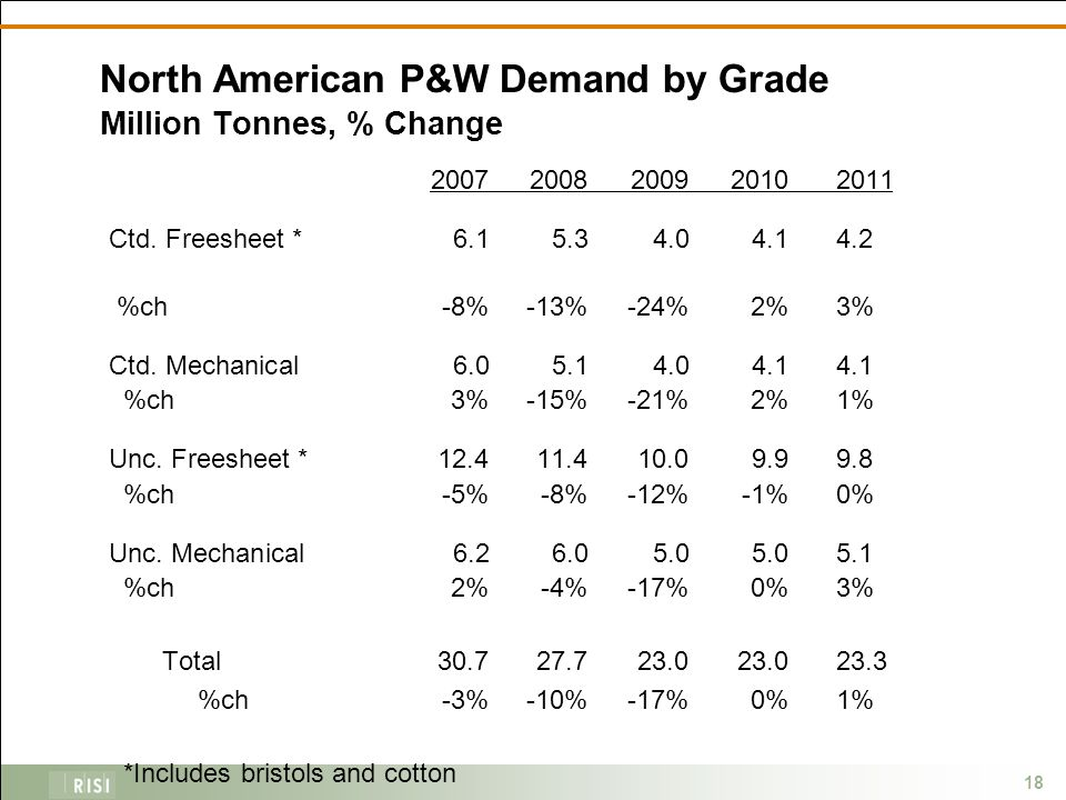 18 North American P&W Demand by Grade Million Tonnes, % Change 20072008200920102011 Ctd.