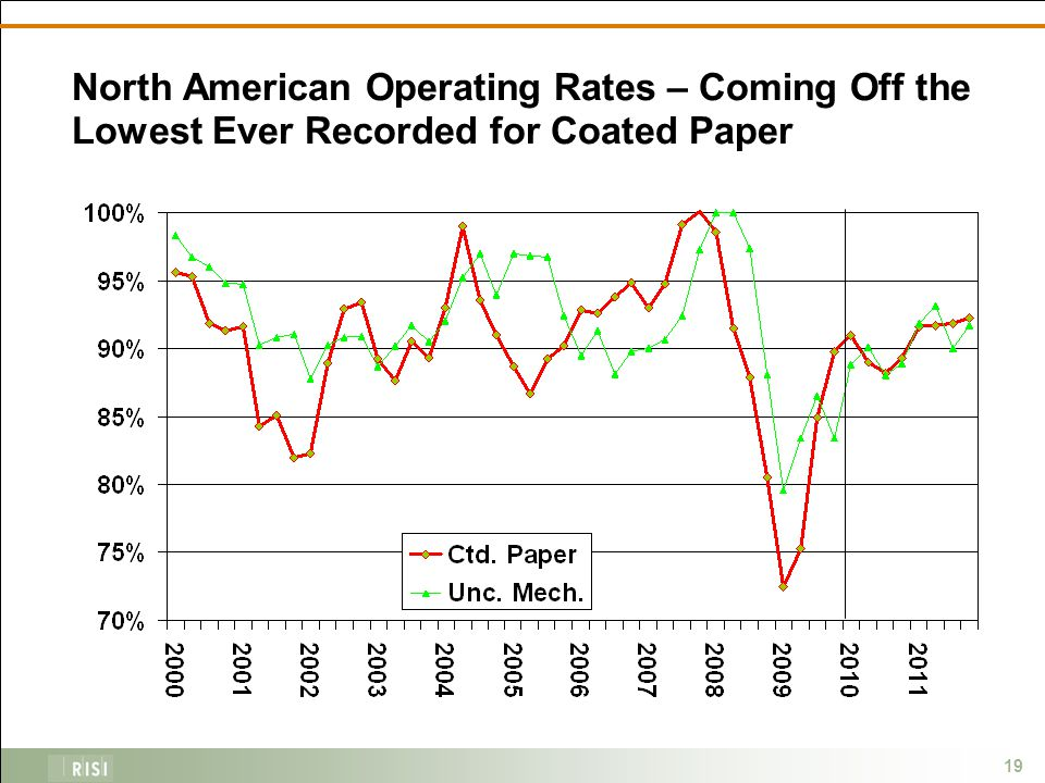 19 North American Operating Rates – Coming Off the Lowest Ever Recorded for Coated Paper