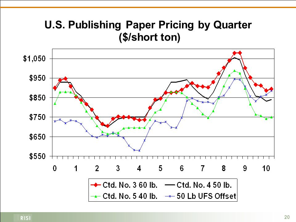 20 U.S. Publishing Paper Pricing by Quarter ($/short ton)