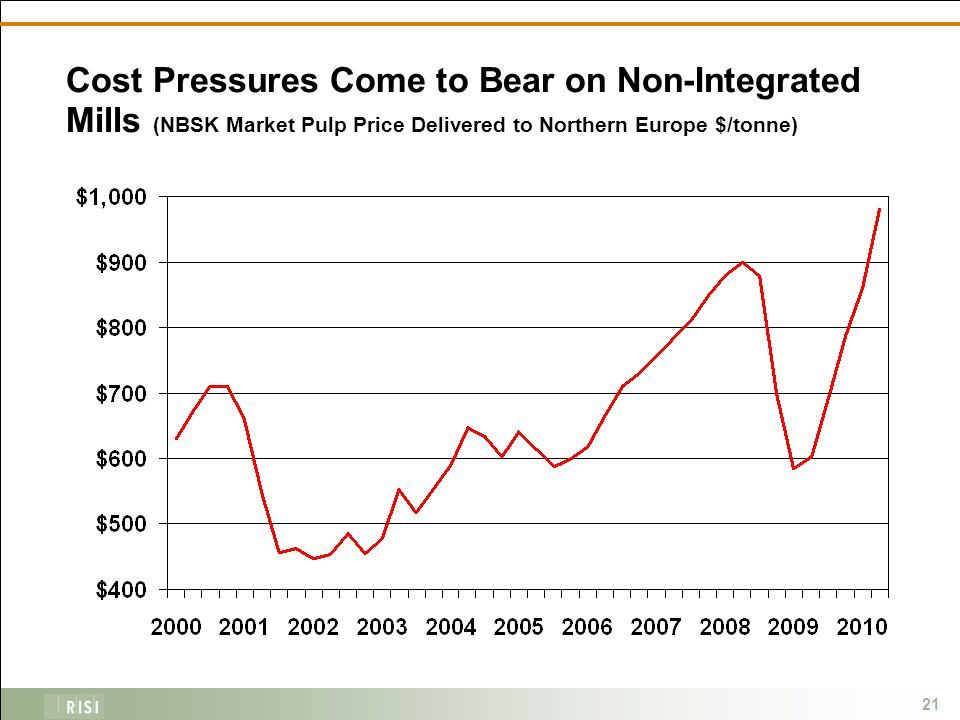21 Cost Pressures Come to Bear on Non-Integrated Mills (NBSK Market Pulp Price Delivered to Northern Europe $/tonne)