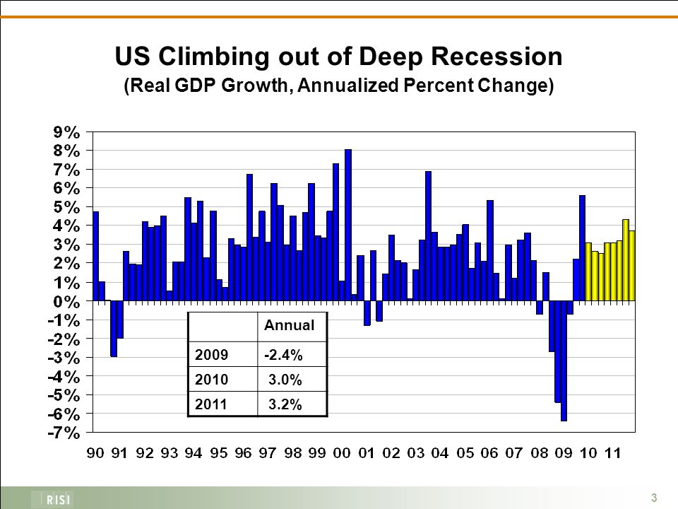 3 US Climbing out of Deep Recession (Real GDP Growth, Annualized Percent Change) Annual 2009-2.4% 2010 3.0% 2011 3.2%
