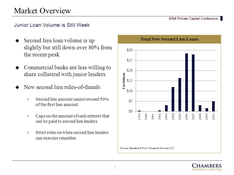 Market Overview 5 Junior Loan Volume is Still Week IPAA Private Capital Conference  Second lien loan volume is up slightly but still down over 80% from the recent peak  Commercial banks are less willing to share collateral with junior lenders  New second lien rules-of-thumb: Second lien amount cannot exceed 50% of the first lien amount Caps on the amount of cash interest that can be paid to second lien lenders Strict rules on when second lien lenders can exercise remedies Total New Second Lien Loans Source: Standard & Poor's Financial Services LLC
