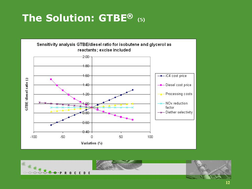 12 The Solution: GTBE ® (5)