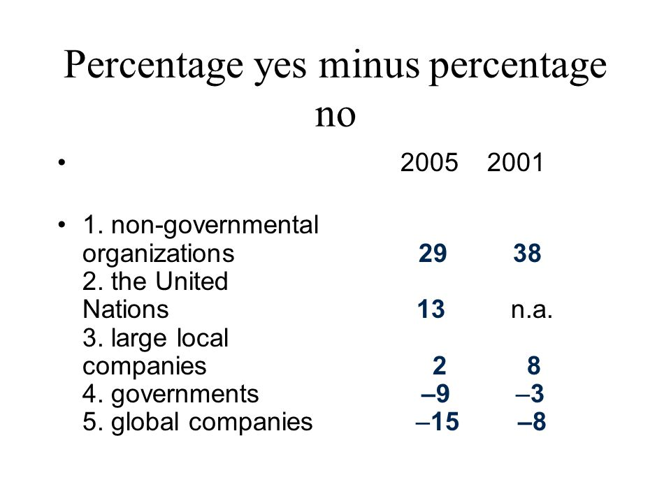 Percentage yes minus percentage no 2005 2001 1. non-governmental organizations 29 38 2.