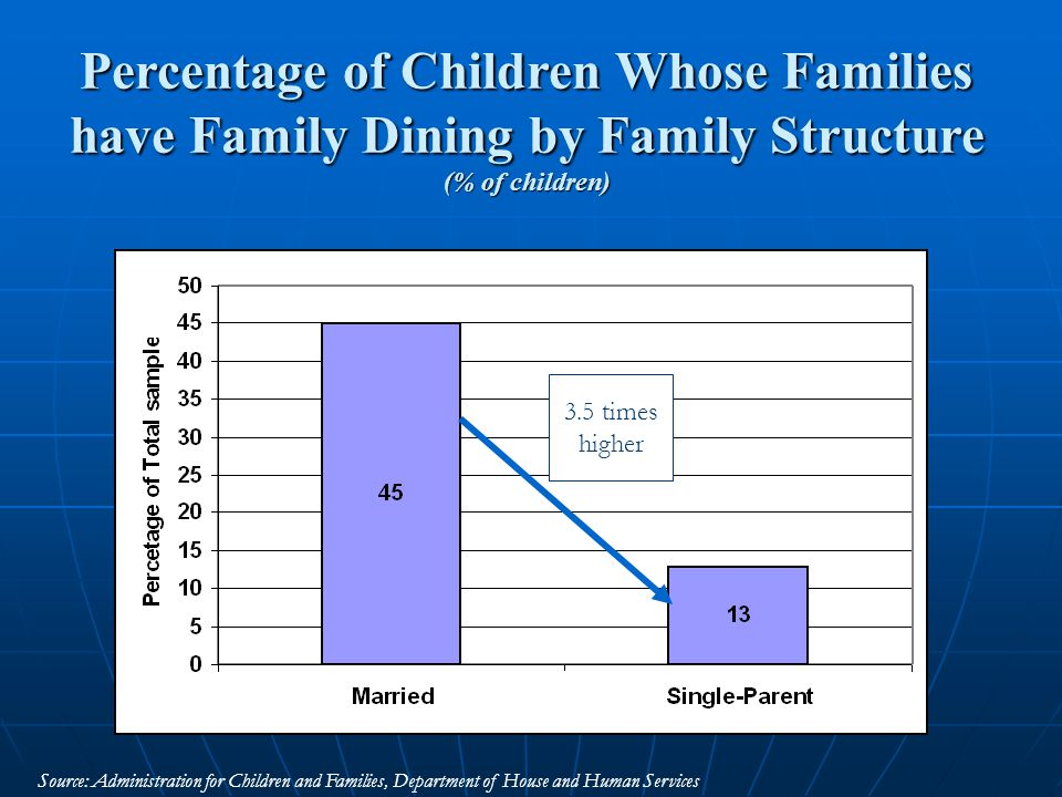 Percentage of Children Whose Families have Family Dining by Family Structure (% of children) Source: Administration for Children and Families, Department of House and Human Services 3.5 times higher