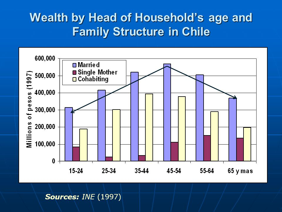 Wealth by Head of Household's age and Family Structure in Chile Sources: INE (1997)