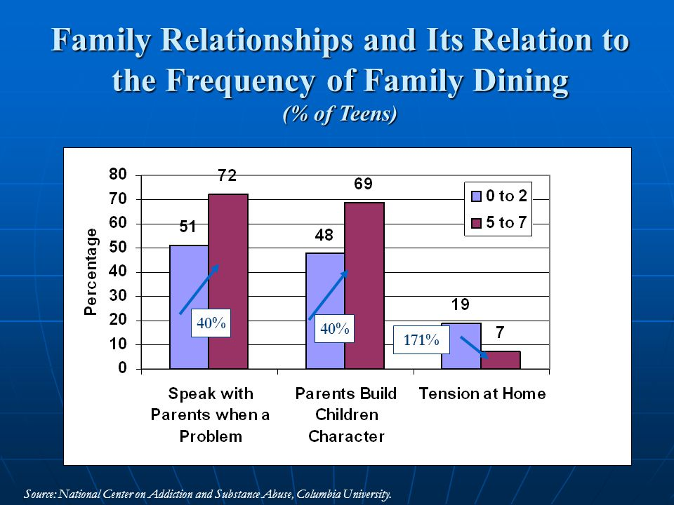Academic Performance and Its Relation to the Frequency of Family Dining (% of Teens Obtaining Mostly A or B Grades in School) Source: National Center on Addiction and Substance Abuse, Columbia University.