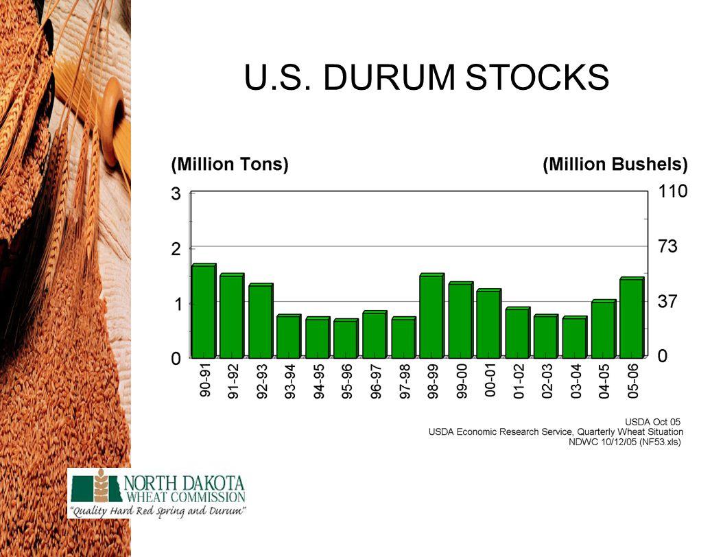 U.S. DURUM STOCKS