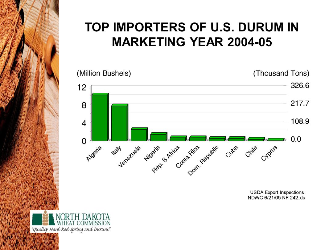 TOP IMPORTERS OF U.S. DURUM IN MARKETING YEAR 2004-05
