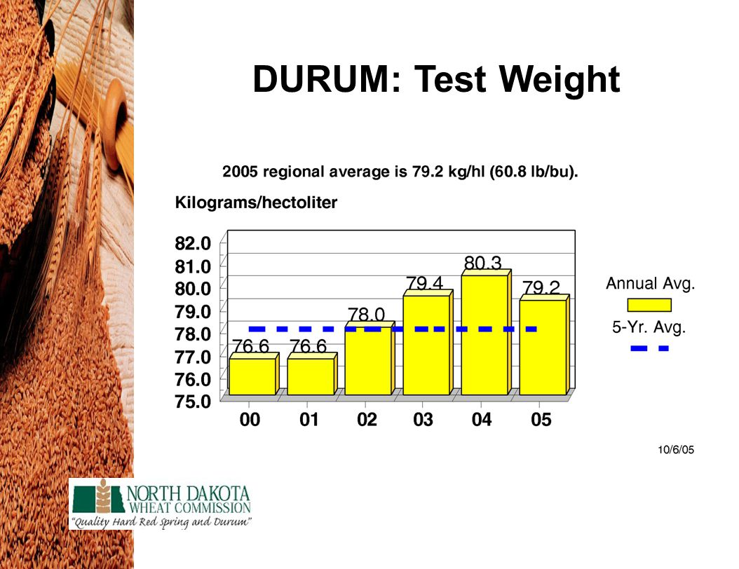 DURUM: Test Weight