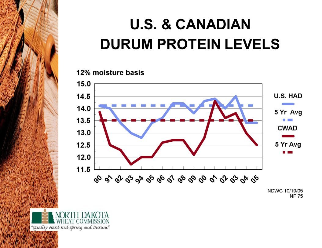 U.S. & CANADIAN DURUM PROTEIN LEVELS