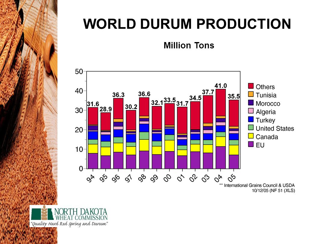 WORLD DURUM PRODUCTION Million Tons