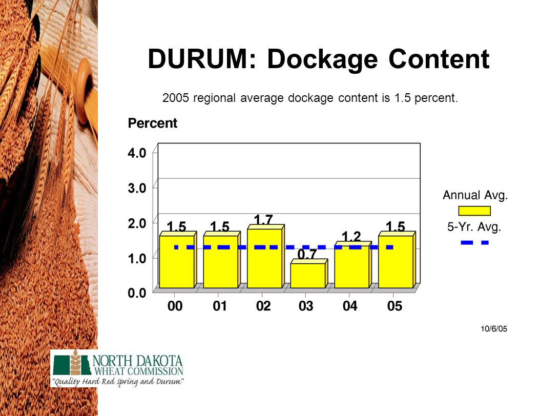 DURUM: Dockage Content 2005 regional average dockage content is 1.5 percent.