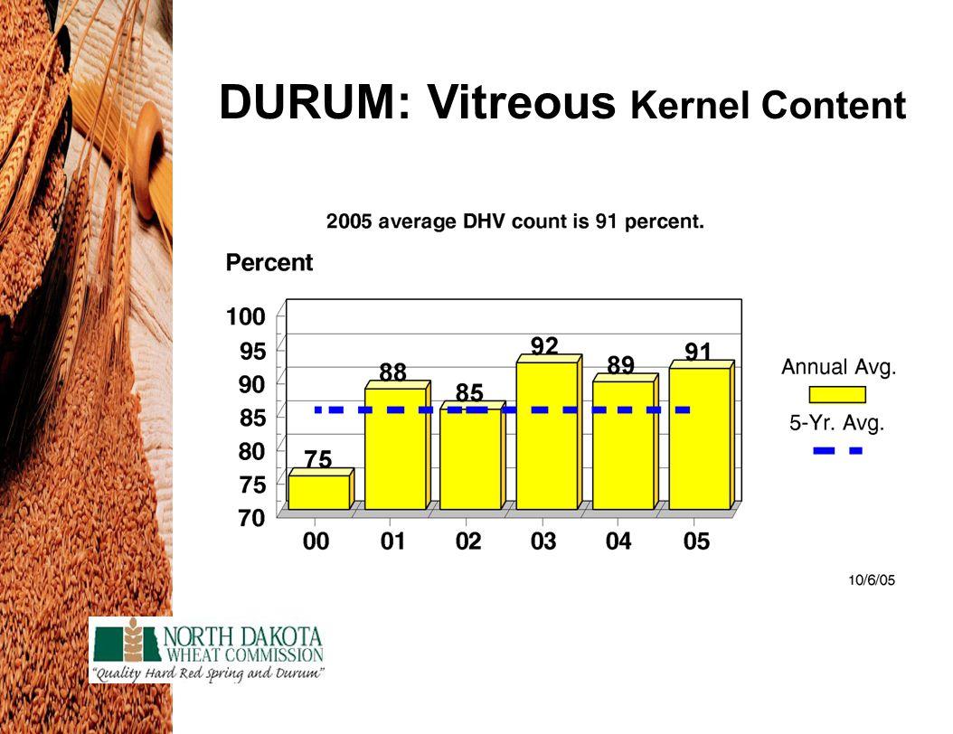 DURUM: Vitreous Kernel Content