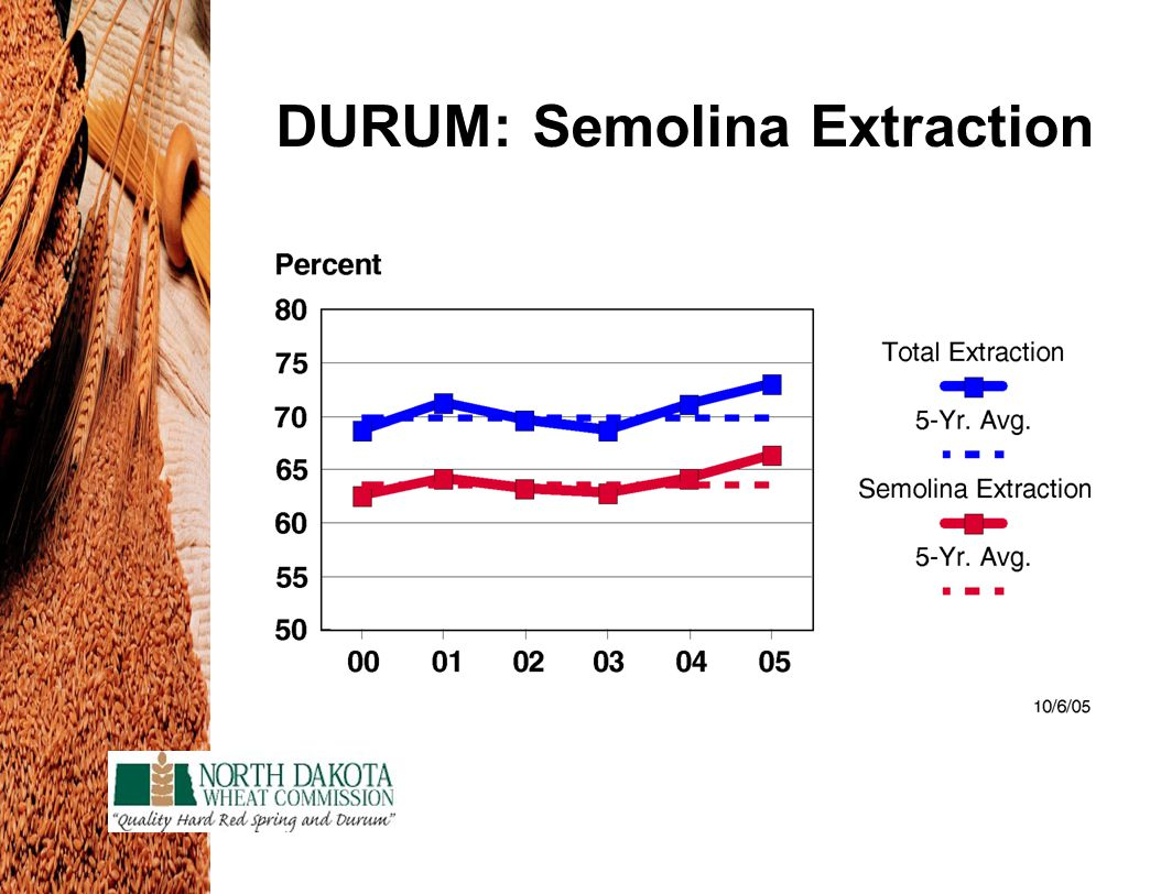 DURUM: Semolina Extraction