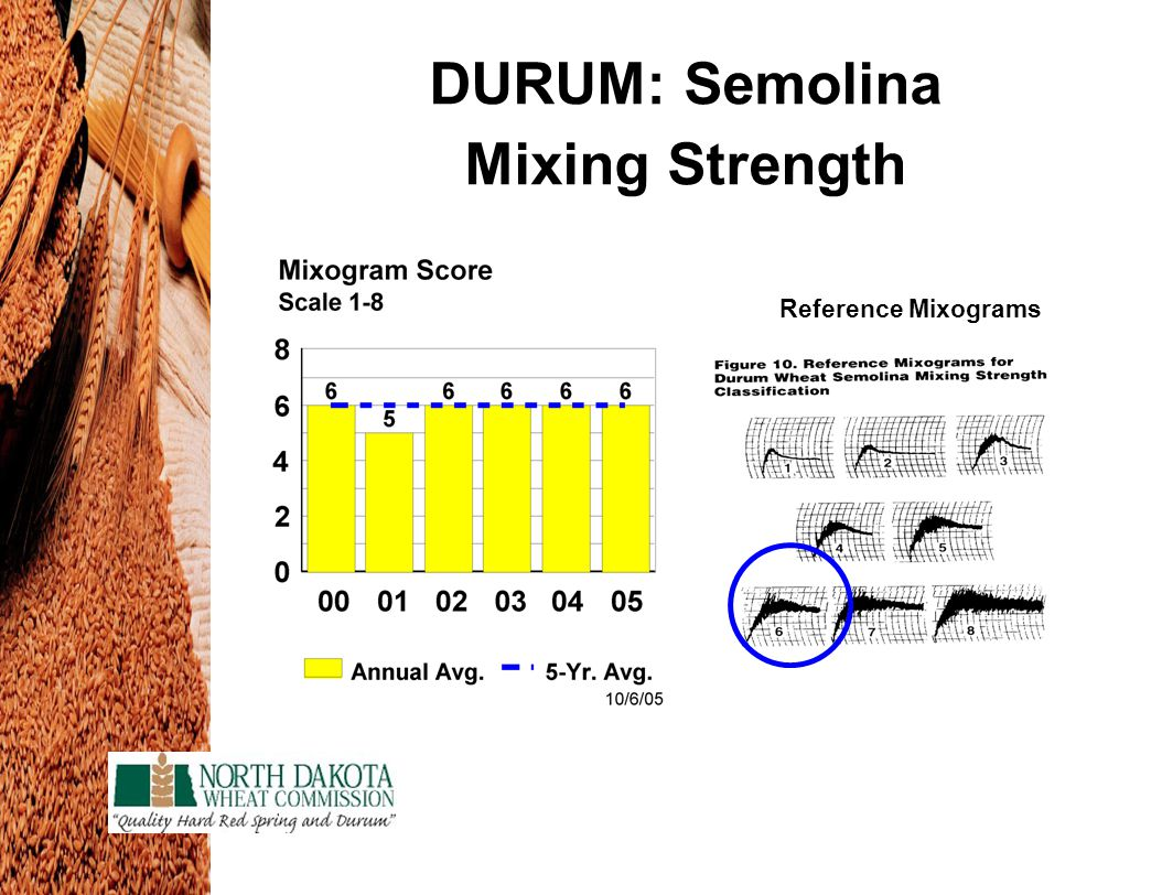 DURUM: Semolina Mixing Strength Reference Mixograms