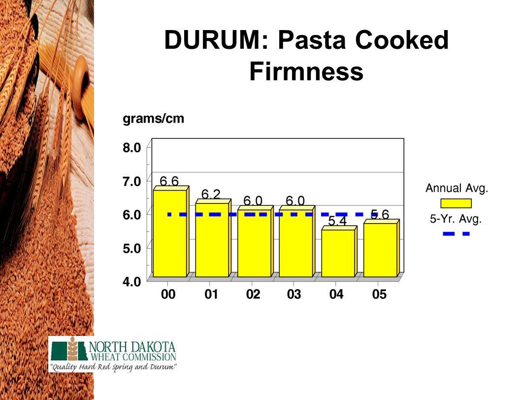 DURUM: Pasta Cooked Firmness