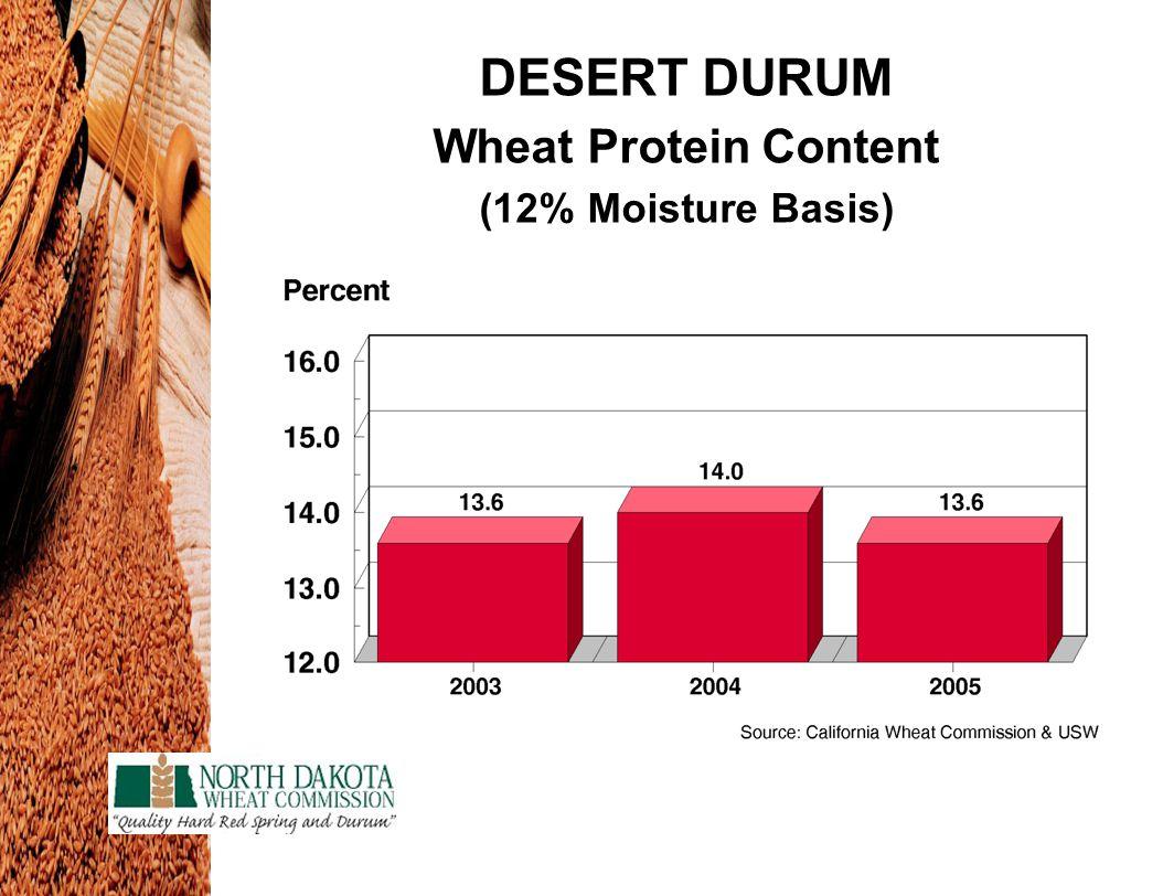 DESERT DURUM Wheat Protein Content (12% Moisture Basis)