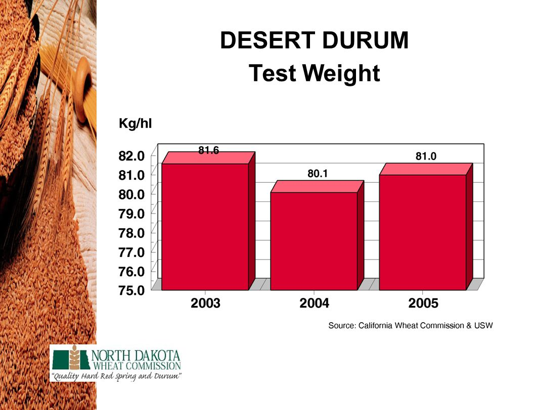 DESERT DURUM Test Weight