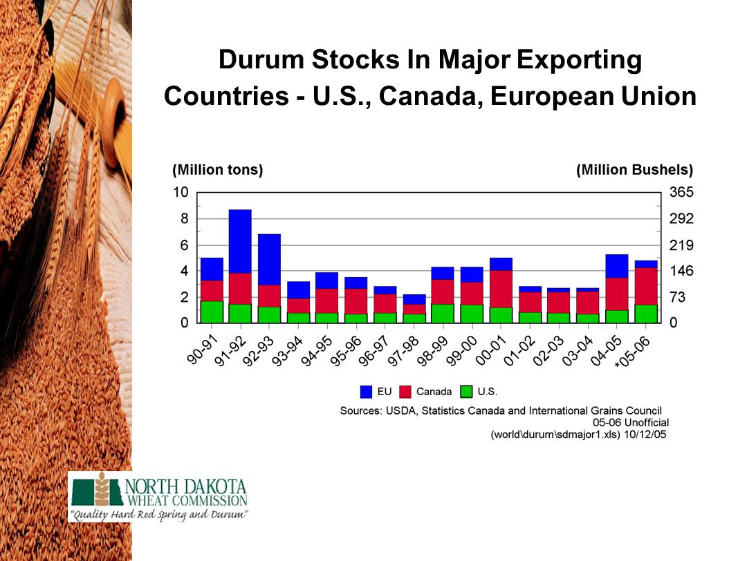 Durum Stocks In Major Exporting Countries - U.S., Canada, European Union