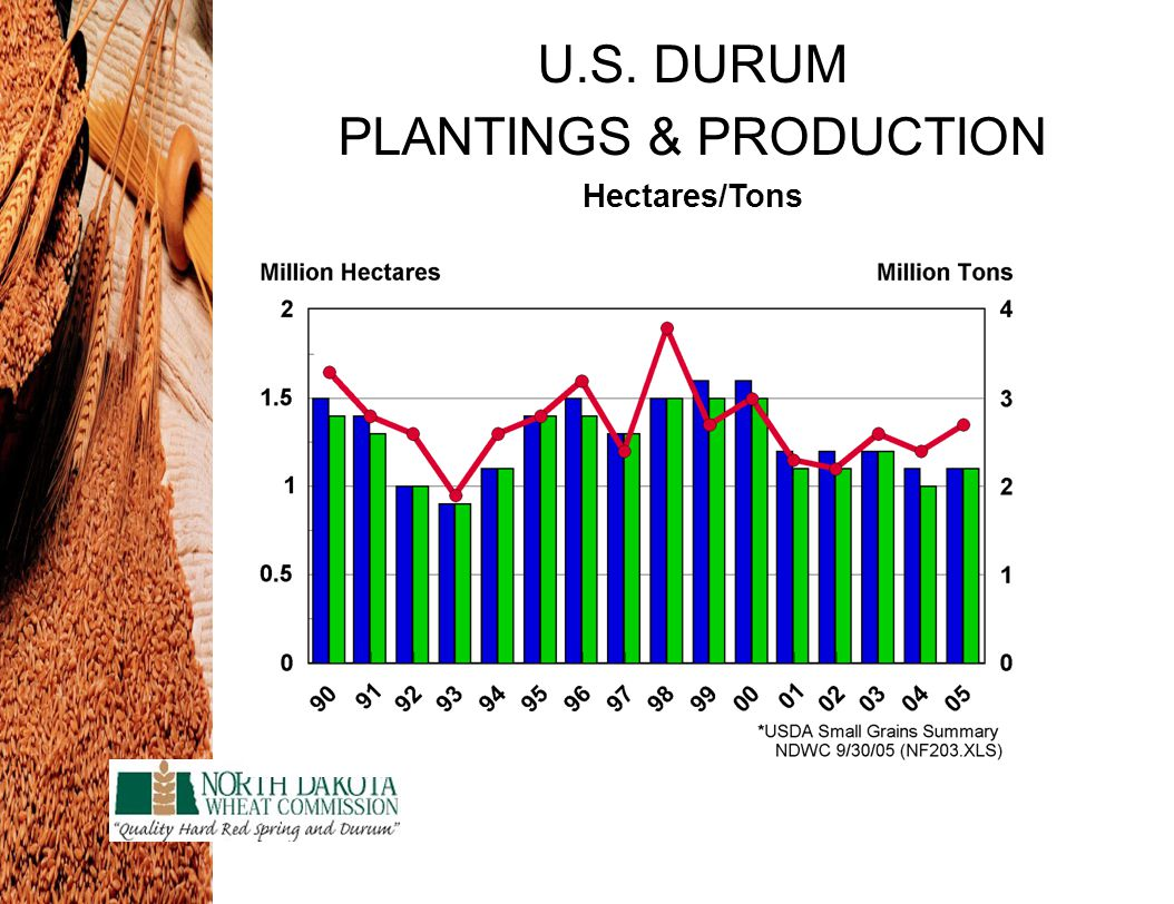 U.S. DURUM PLANTINGS & PRODUCTION Hectares/Tons